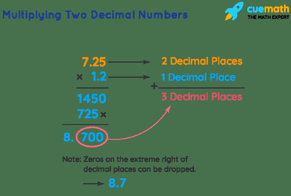 medium resolution of Multiplying decimals- Definition