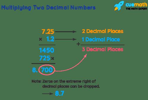 small resolution of Multiplying decimals- Definition
