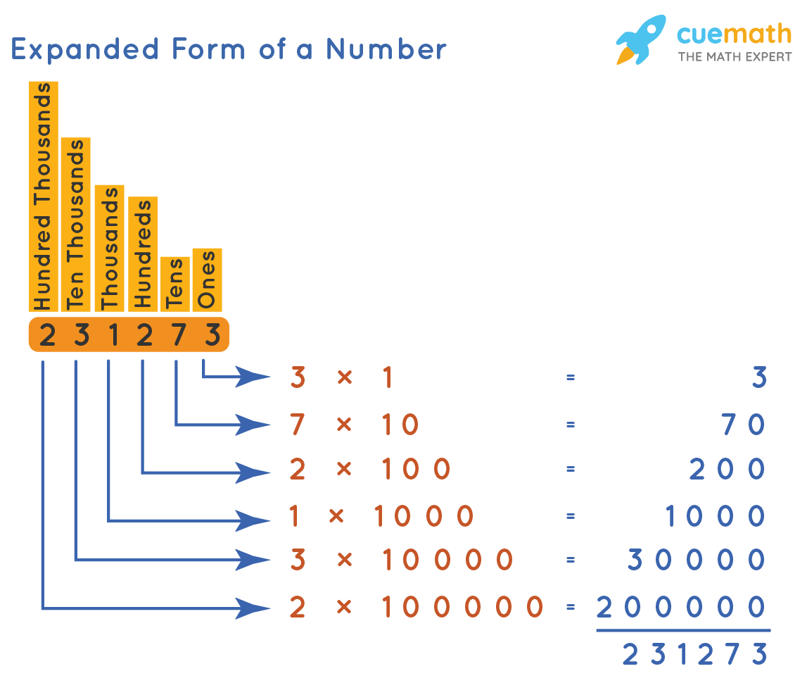 hight resolution of Expanded Form of Writing Numbers