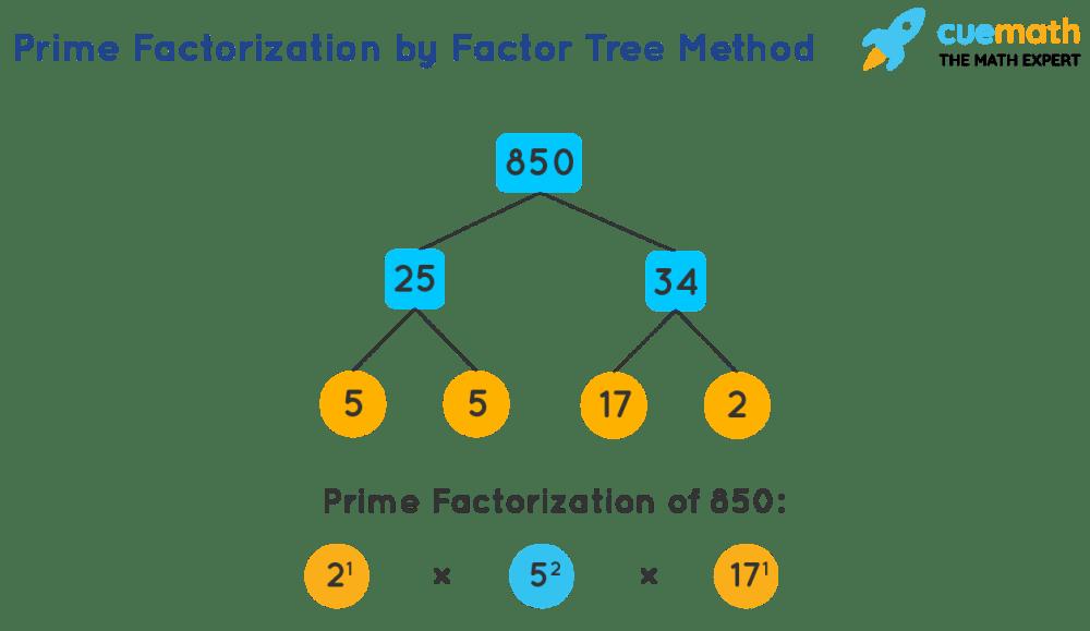 medium resolution of Prime Factorization - How to Find Prime Factorization of Numbers?