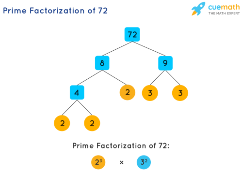 small resolution of Prime Factorization - How to Find Prime Factorization of Numbers?