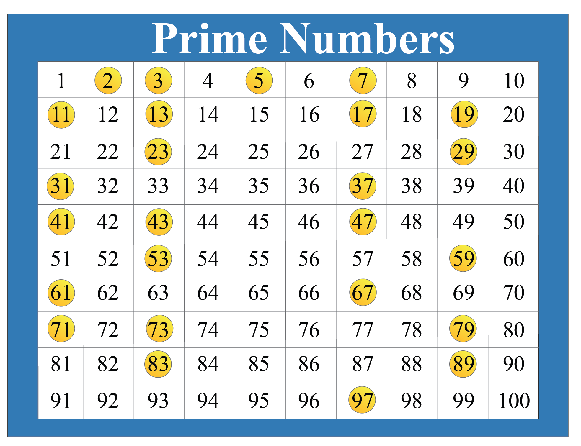 Prime Numbers What Is Prime Numbers Definitions