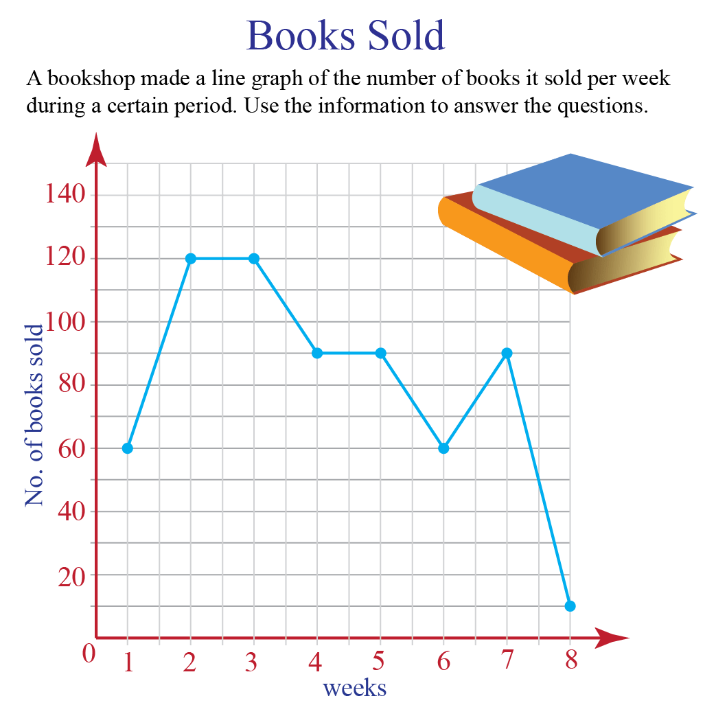 hight resolution of Line Graphs   Solved Examples   Data- Cuemath