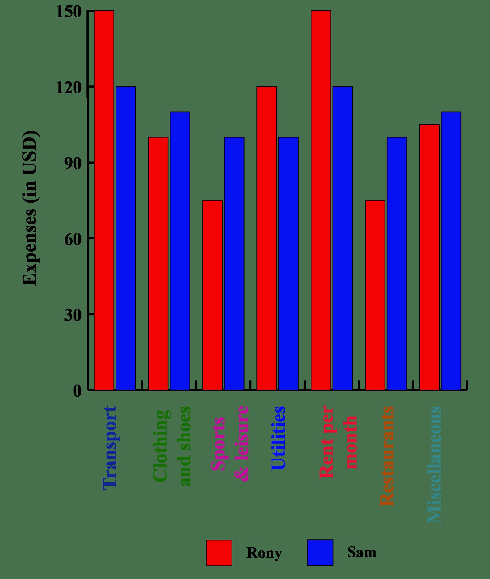 hight resolution of Bar Graph Maker - Cuemath