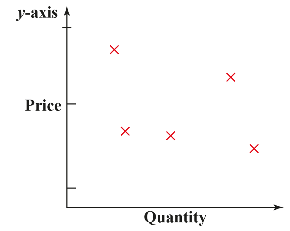 medium resolution of Scatter Plot. Everything you need to know. - Cuemath
