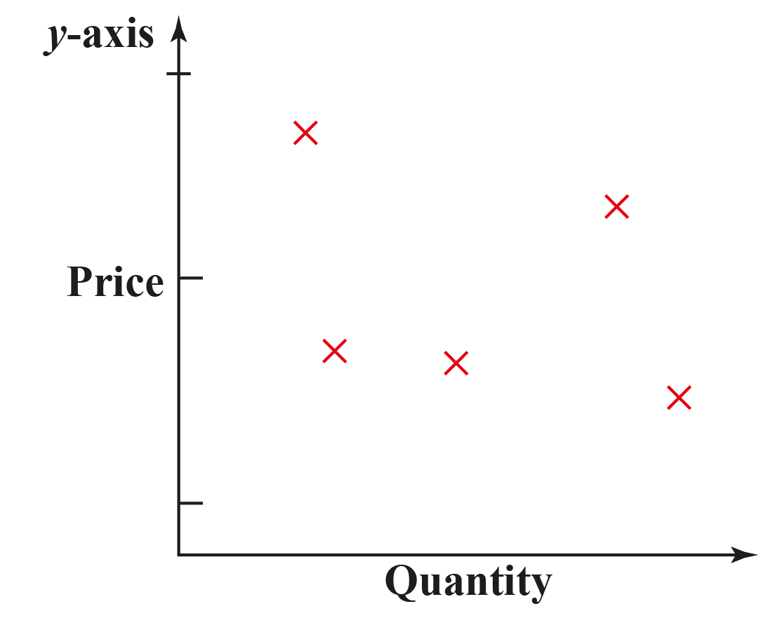 hight resolution of Scatter Plot. Everything you need to know. - Cuemath