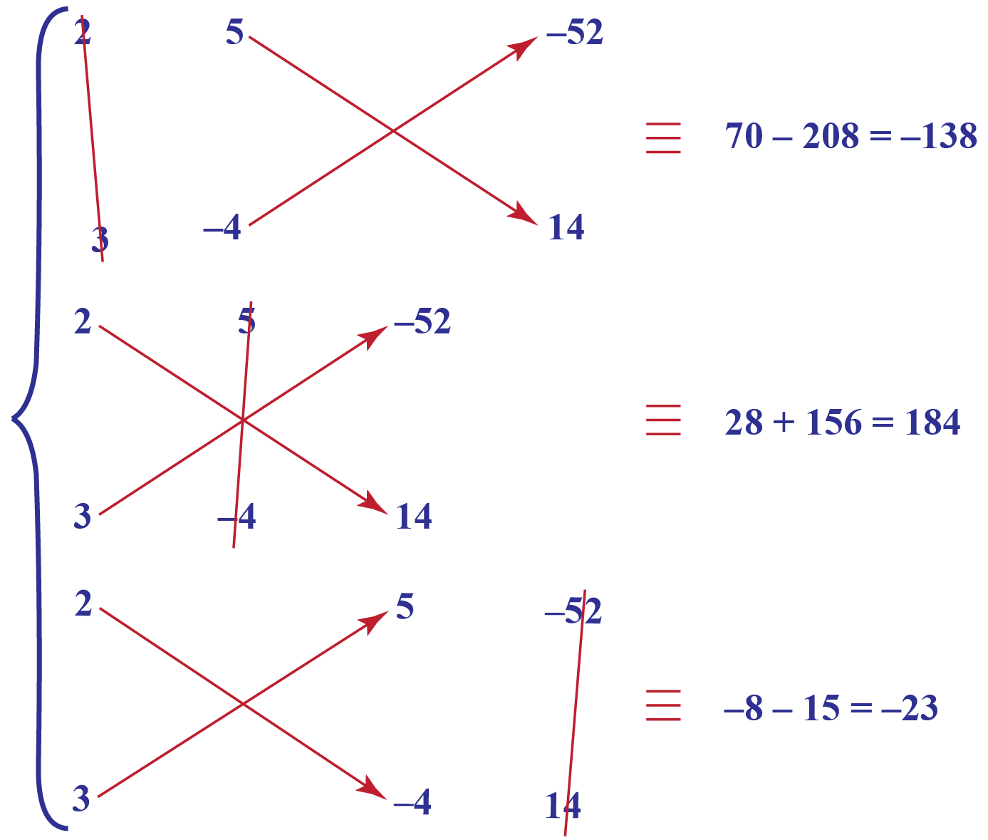 hight resolution of Cross Multiplication Method   Formula