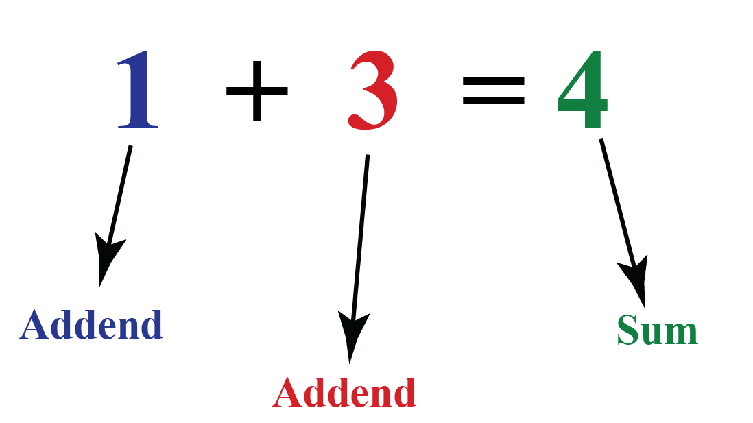 Sum Definition, Formula, Examples, Solved Solutions- Cuemath
