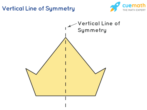 small resolution of Symmetry   Types of Symmetry   Solved Examples \u0026 Practice Questions