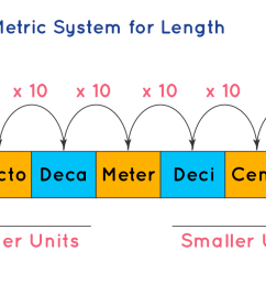System of Measurements   Types   Conversion Units   Questions [ 651 x 1218 Pixel ]