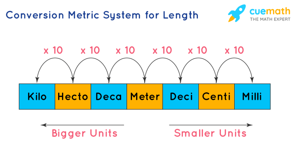 medium resolution of System of Measurements   Types   Conversion Units   Questions