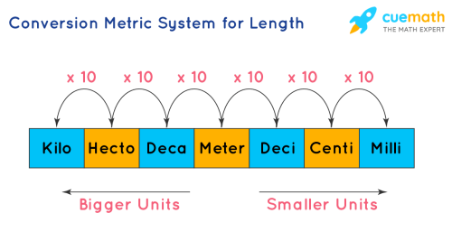 small resolution of System of Measurements   Types   Conversion Units   Questions