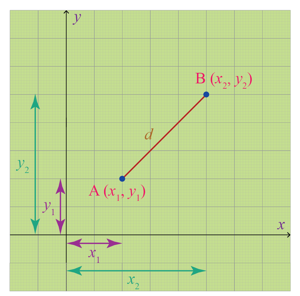 medium resolution of Distance Between Two Points: Definition