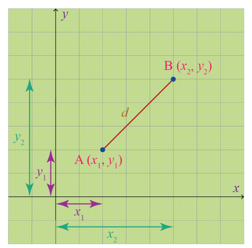 small resolution of Distance Between Two Points: Definition