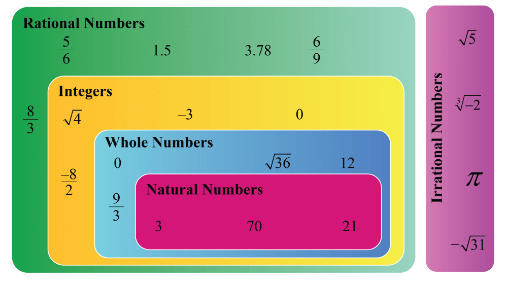 medium resolution of Operations on rational numbers   Properties \u0026 Solved Examples - Cuemath