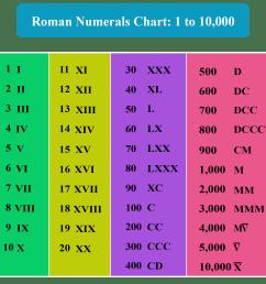 Roman Numerals - Facts \u0026 Charts - Cuemath [ 1634 x 1667 Pixel ]