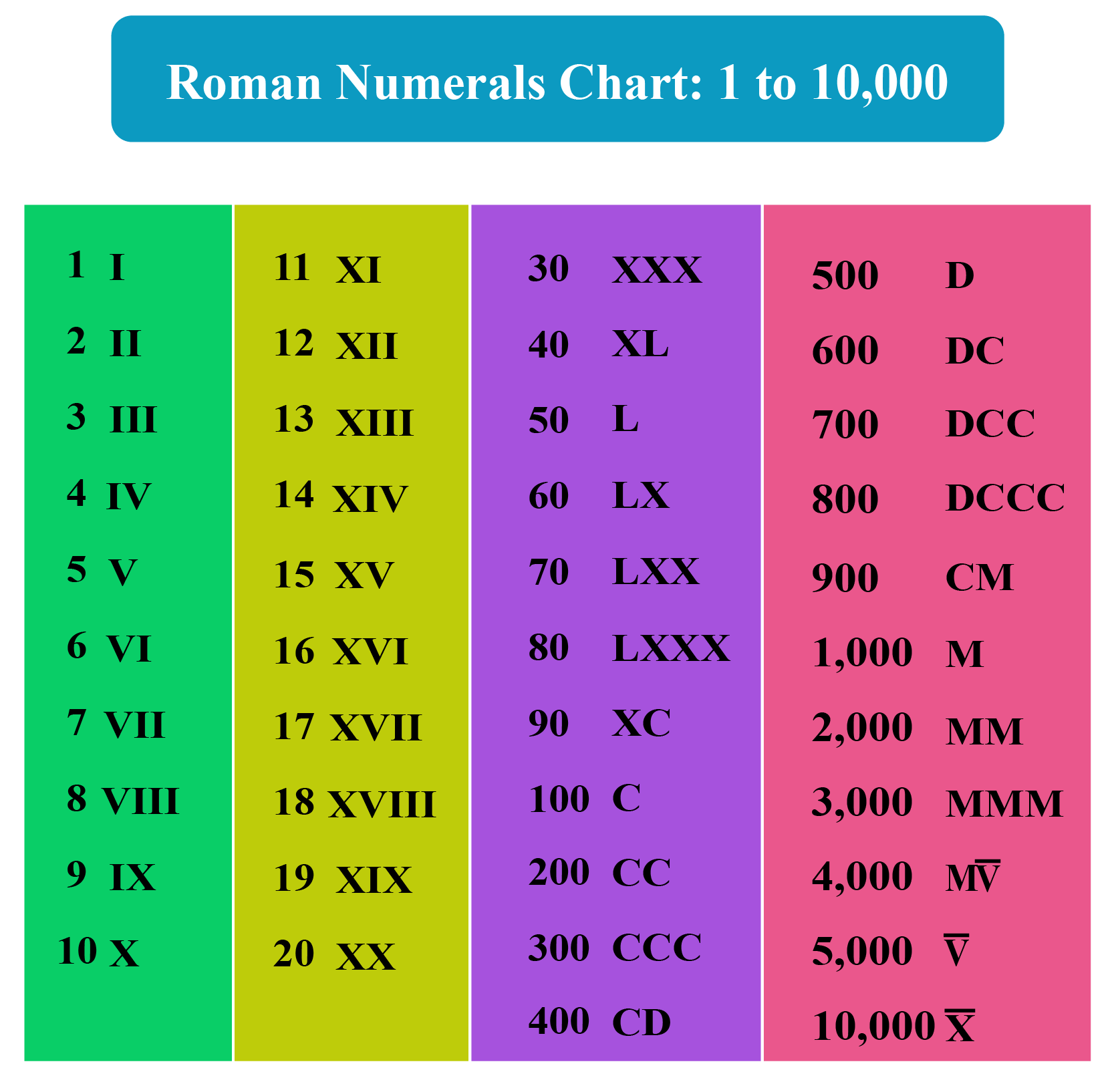 hight resolution of Roman Numerals - Facts \u0026 Charts - Cuemath