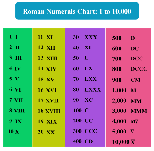 small resolution of Roman Numerals - Facts \u0026 Charts - Cuemath