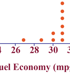 Dot plot - Cuemath [ 496 x 1651 Pixel ]