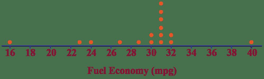 medium resolution of Dot plot - Cuemath