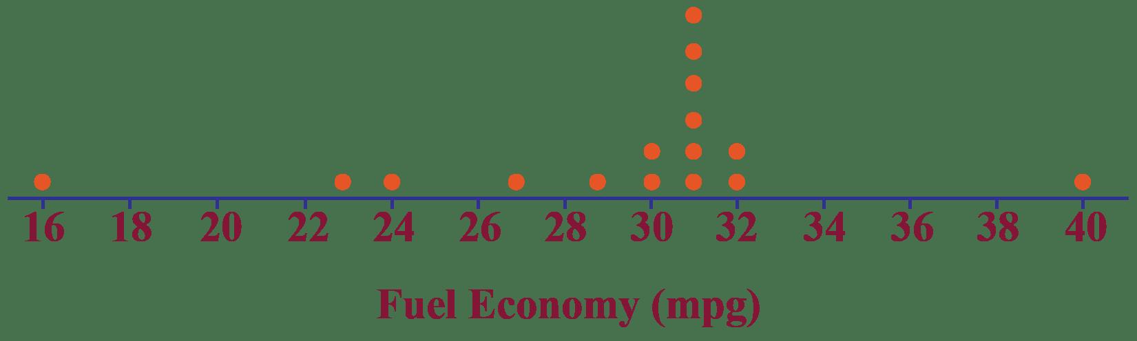 hight resolution of Dot plot - Cuemath