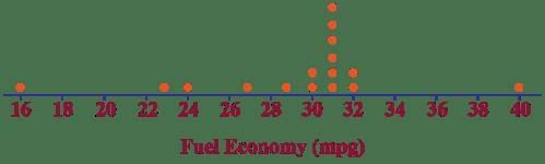small resolution of Dot plot - Cuemath