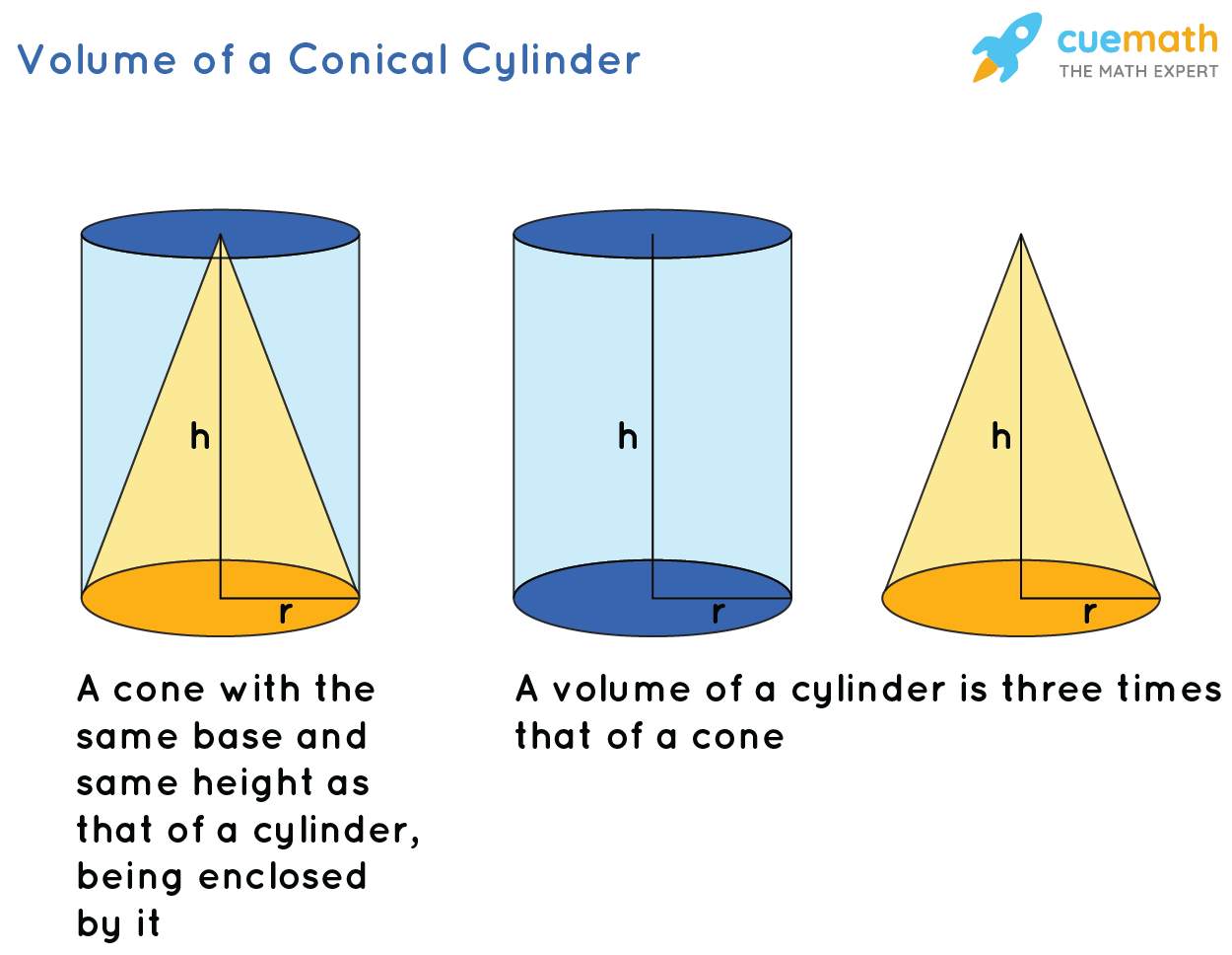 hight resolution of Volume of a conical cyinder