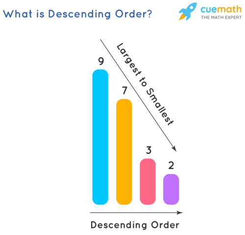 small resolution of Descending Order-Definition \u0026 Examples - Cuemath