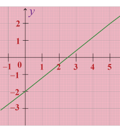 Two Point Form  Equation of a line   Solved Example - Cuemath [ 1392 x 1917 Pixel ]