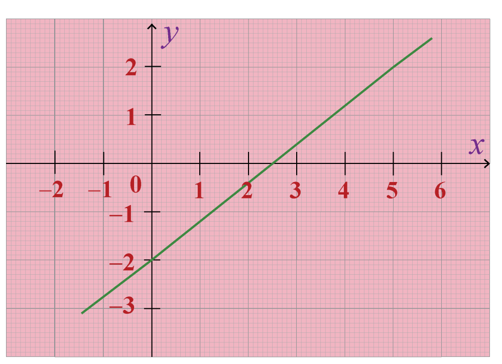 medium resolution of Two Point Form  Equation of a line   Solved Example - Cuemath