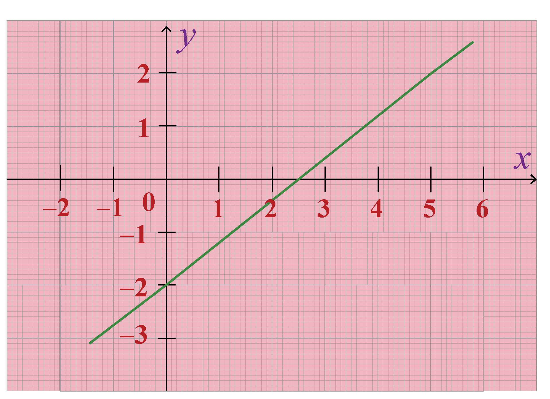 hight resolution of Two Point Form  Equation of a line   Solved Example - Cuemath