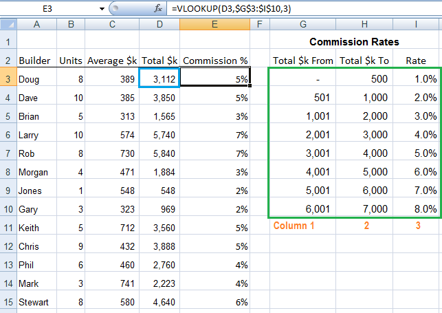 Excel VLOOKUP - Sorted List Explained • My Online Training Hub