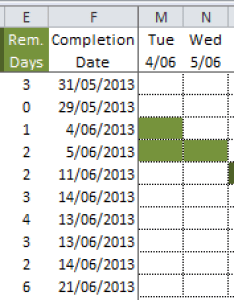 Conditionally formatted gantt chart excel also conditional formatting  my online training hub rh myonlinetraininghub