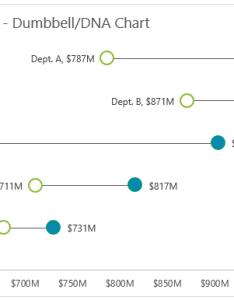 Excel dumbbell charts also dot plot  my online training hub rh myonlinetraininghub