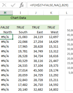 Tip we use na in the formula to return   if check box is unchecked because   don  display line chart you were replace also interactive excel charts my online training hub rh myonlinetraininghub