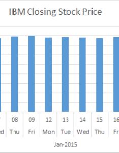 Skip dates in chart  axis of  column also excel rh myonlinetraininghub