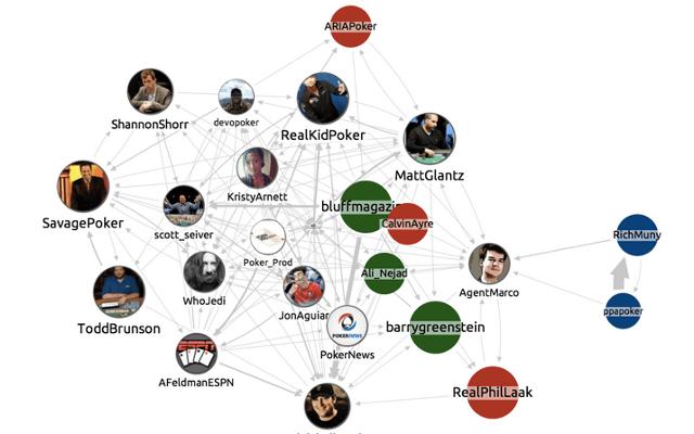Social Networks Cambridge Intelligence