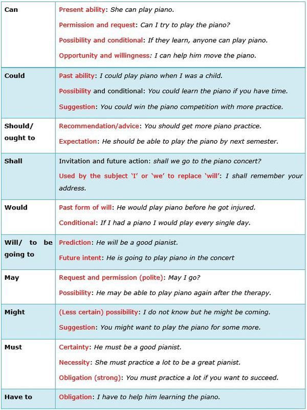 Contoh Soal Modal Auxiliary : contoh, modal, auxiliary, Contoh, Grammar, Review, Modal, Auxiliary