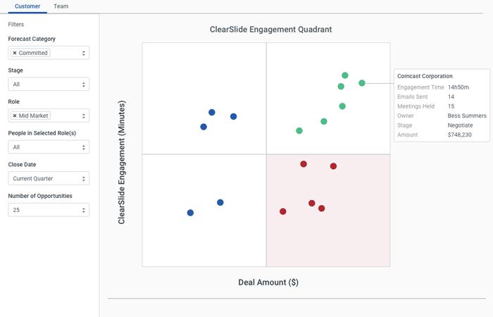 Prospect and Customer Engagement Analytics