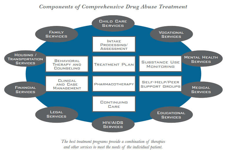 What Is Drug Addiction Treatment? National Institute On