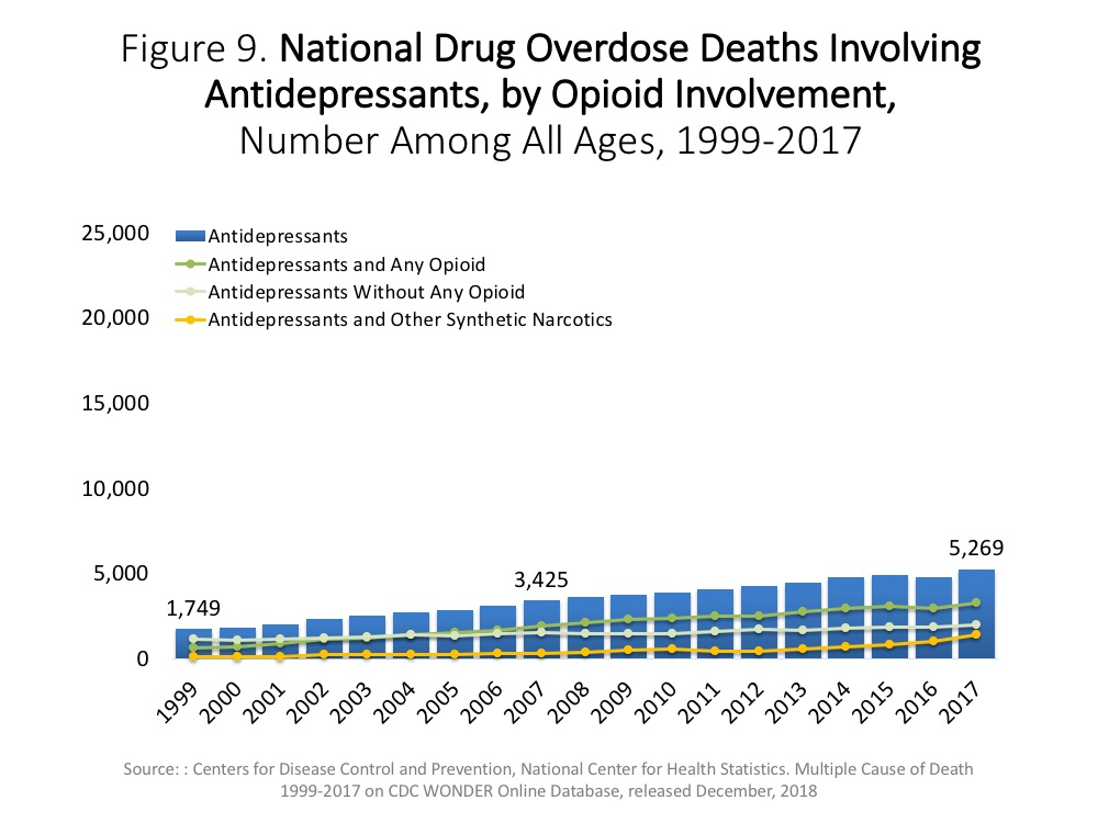 overdose death rates national