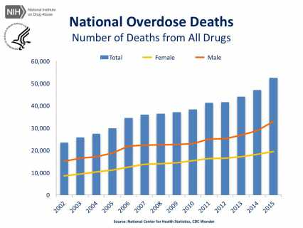 National Overdose Deaths—Number of Deaths from All Drugs.