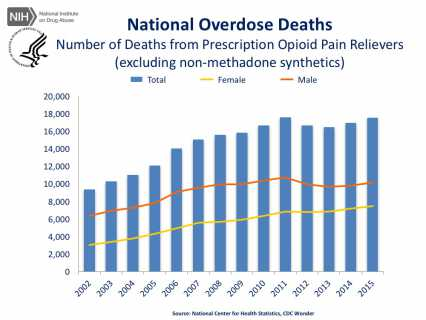 National Overdose Deaths—Number of Deaths from Prescription Opioid Pain Relievers (excluding non-methadone synthetics).