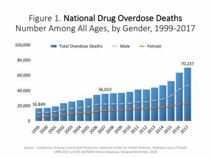 National Drug Overdose DeathsNumber Among All Ages, by Gender, 1999-2017