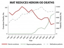 MAT Reduces Heroin OD Deaths