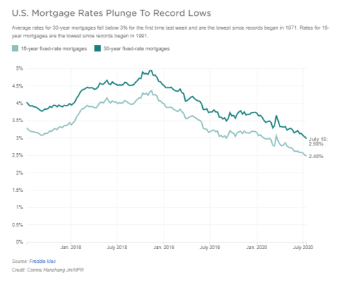 Graph showing US mortgage rates plunging to record lows