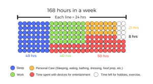 What you spend your time on in an average week
