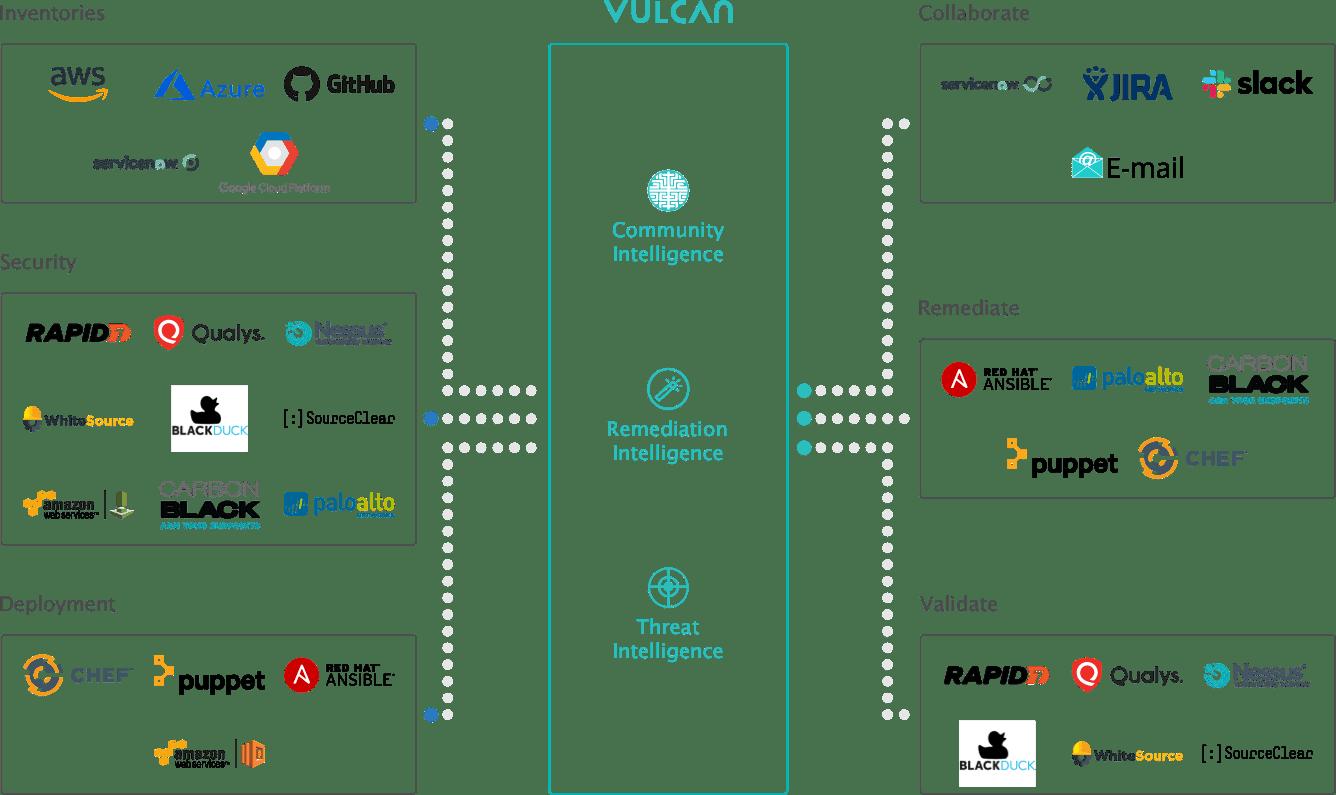 Israeli software security startup Vulcan Cyber raises $10M - SiliconANGLE