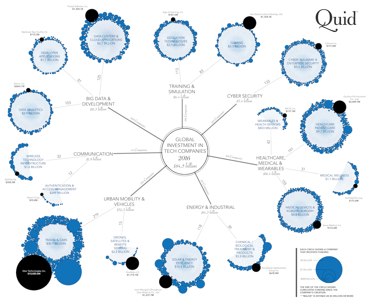 using a dataset containing 1 8 million public and private companies quid analyzed and segmented all companies that received a major 5 million or more  [ 1210 x 991 Pixel ]
