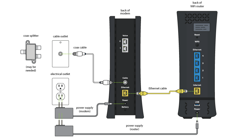 Wiring Diagram For Dish Network How To Install My Own Router Chartercable
